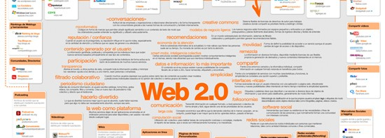 Mapa visual de la Web 2.0